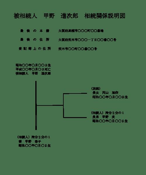相続関係説明図(相続放棄者含む)