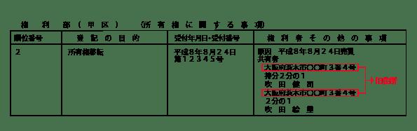 不動産の共有者の登記事項証明書のサンプル