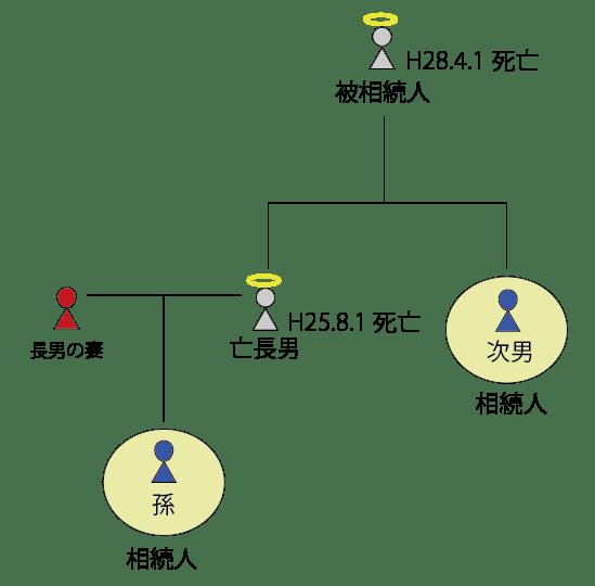 代襲相続の説明図