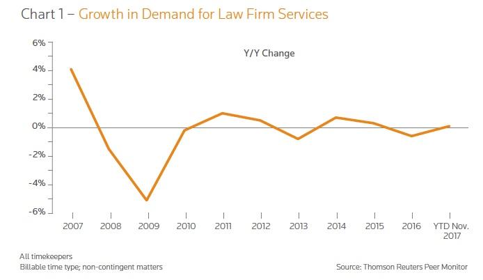 crecimiento_sector_legal_2018