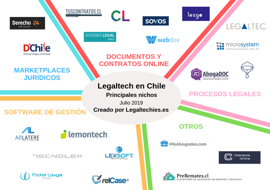 Mapa legaltech Chile definitivo.png