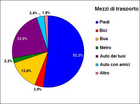 %mezzi trasporto