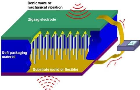 nanogeneratore-funzionamento