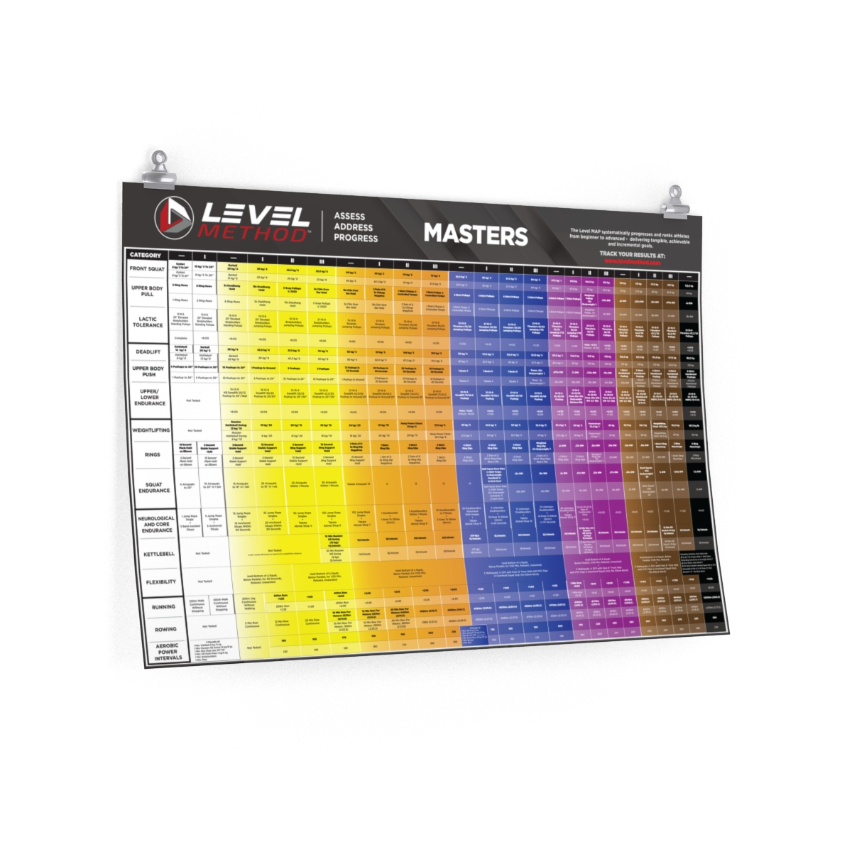 Masters Level Method MAP (KG) - Premium Matte Poster