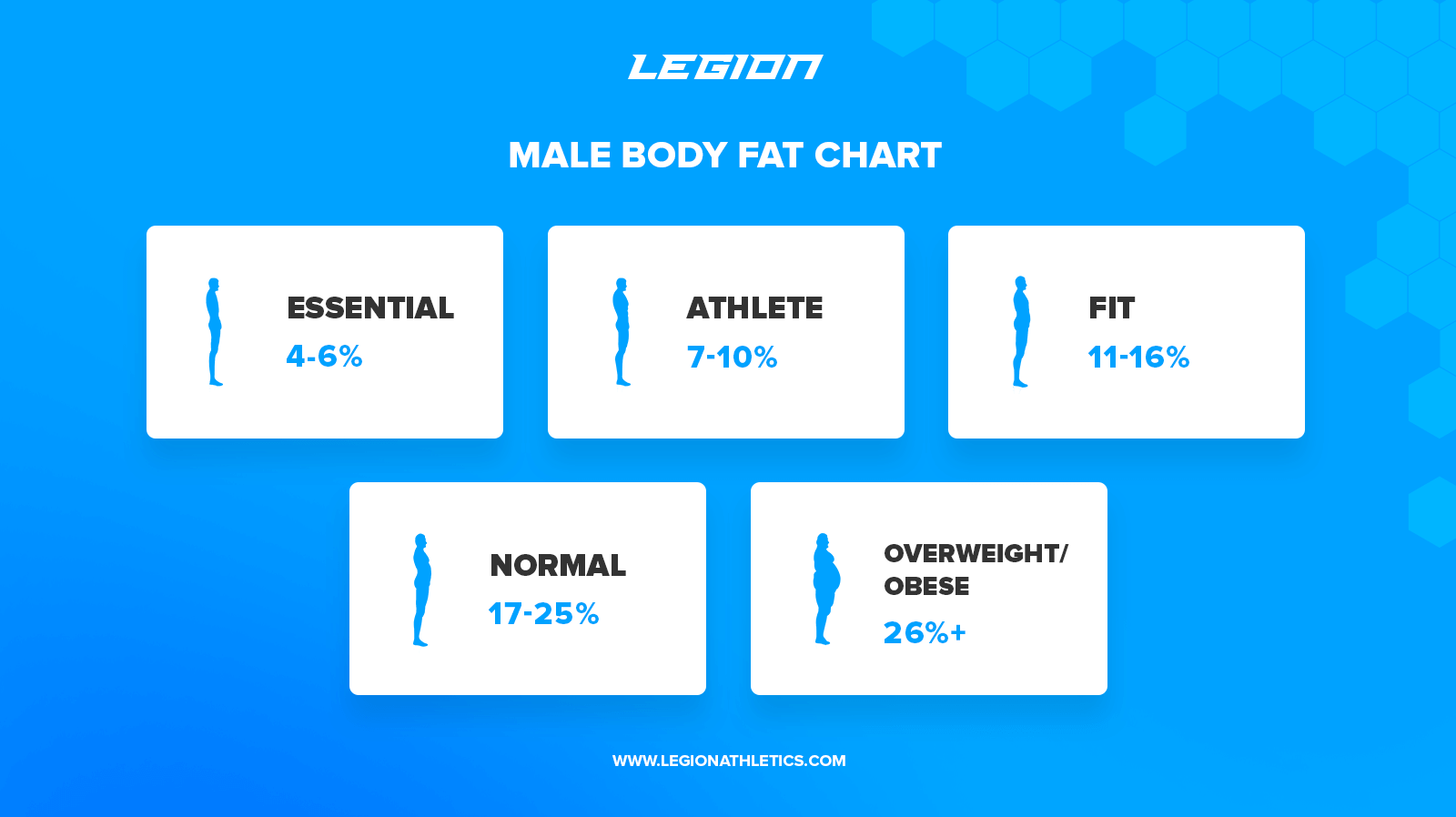 How To Calculate Your Body Fat Percentage Easily Amp Accurately