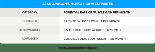 Alan-Aragons-Muscle-Gain-Estimates (1)