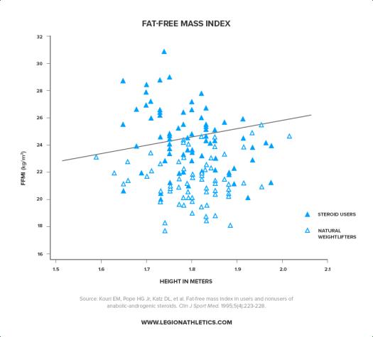 Fat-Free-Mass-Index