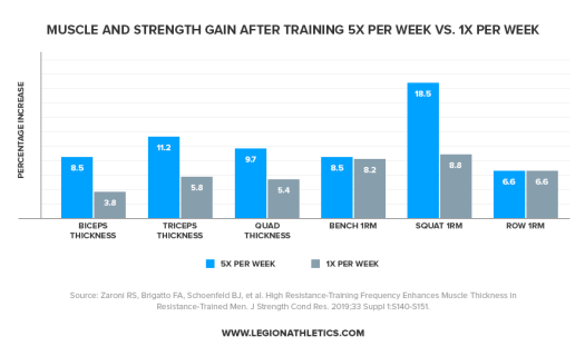 Muscle-and-Strength-Gain-After-Training-5x-per-Week-vs-1x-Per-Week(1)