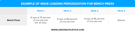 Example-of-Wave-Loading-Peoredization-Bench-Press