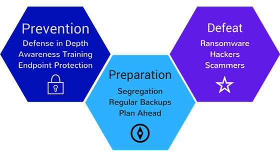 Graphic - Prevention, Preparation, Defeat ransomware, hackers, scammers