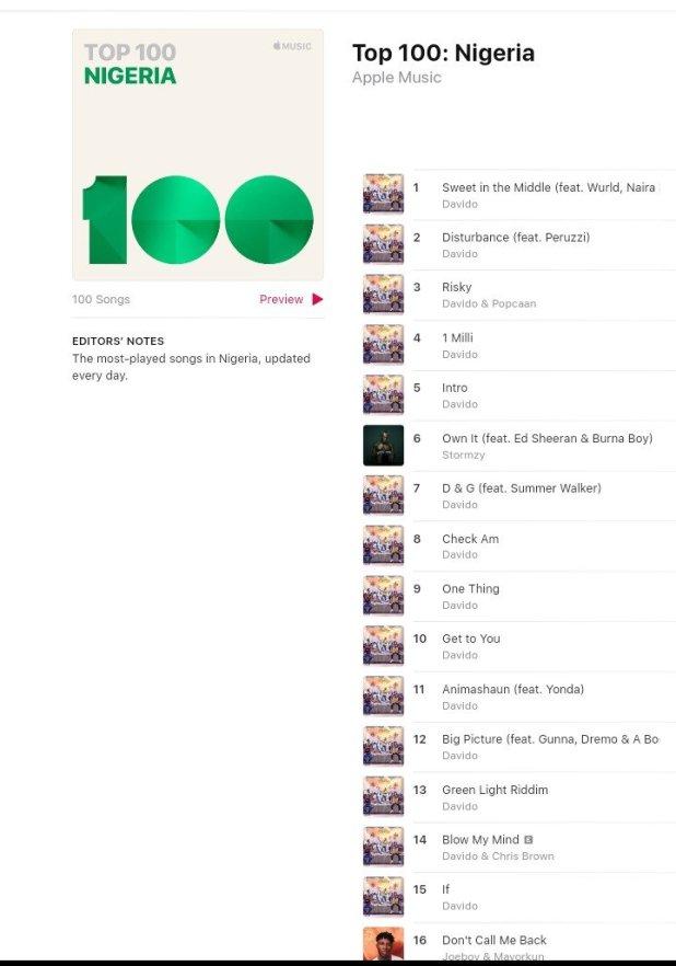 Davido Breaks Huge Record on Apple Music  Chart