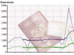 Подробная статистика инвесторов-иммигрантов