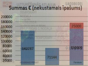Вид на жительство в Латвии инвестиции с 2014