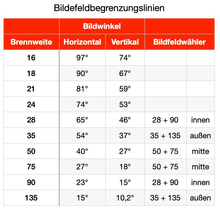 Bildwinkel/Bildbegrenzungslinien/Bildfeldwahlhebel