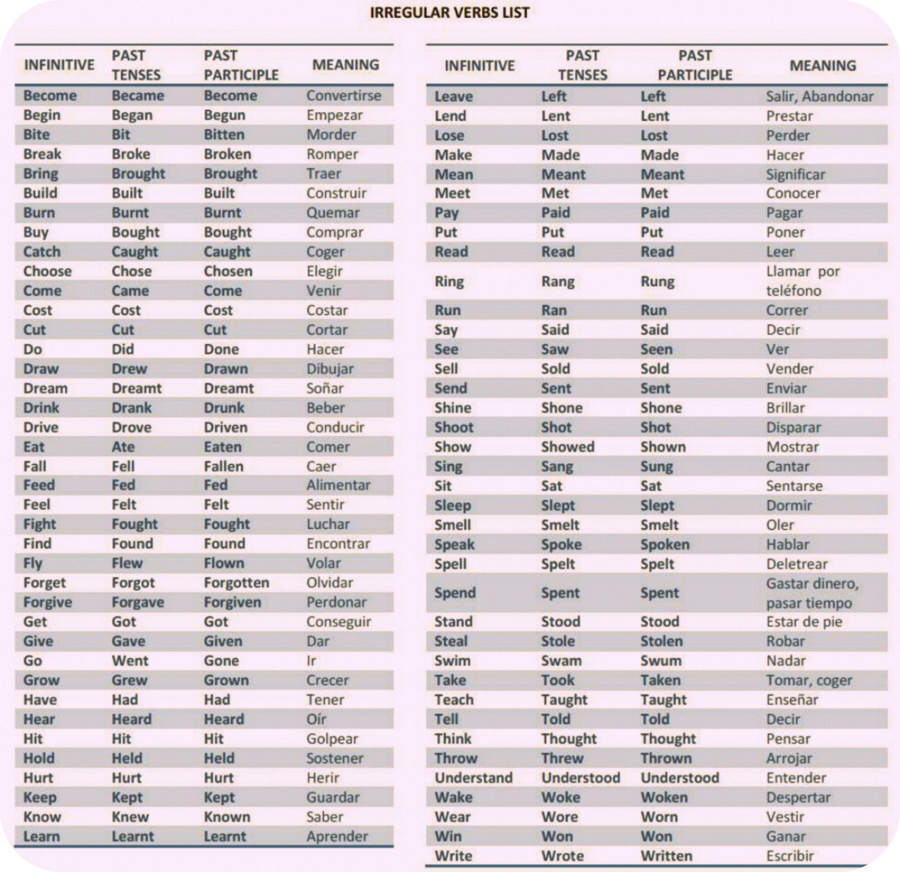 Rules To Form The Simple Past To Regular And Irregular Verbs
