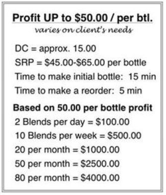 Custom Blend Profit