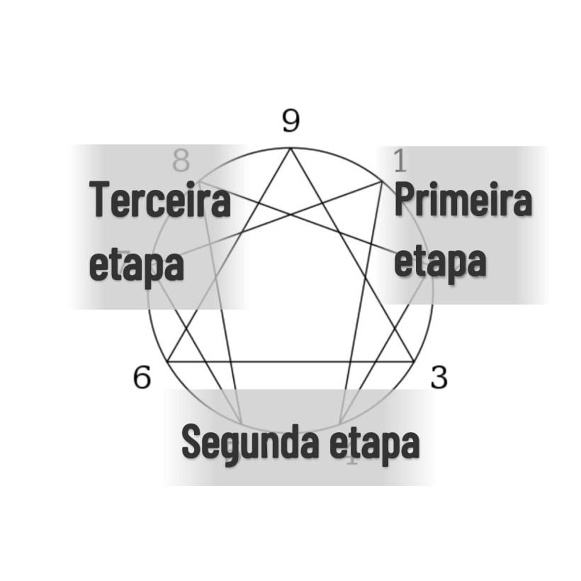 As três etapas da transformação dentro no Eneagrama