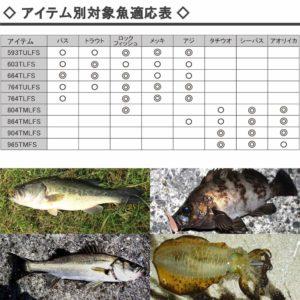 幅広い魚種に対応した多彩なラインナップ