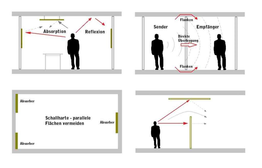 Akustik Schall Erklärung Beispiel