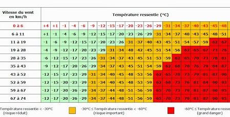 Rusticité, températures et microclimats