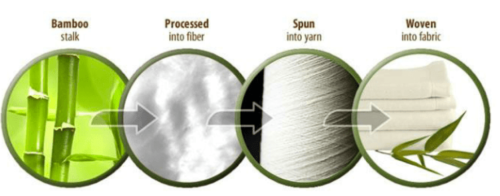 manufacturing stages of bamboo fibre