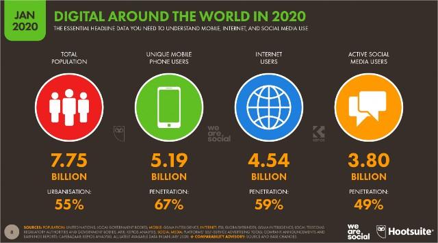 Tendances numériques 2020 toutes les statistiques que vous devez savoir sur Internet
