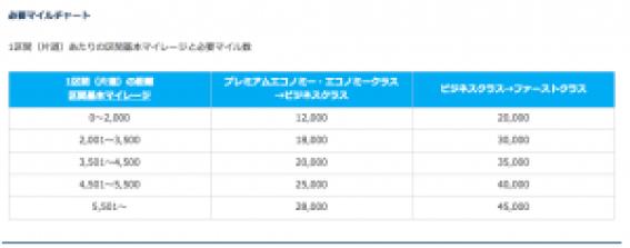 ANAマイルアップグレード表