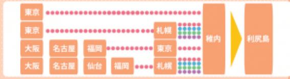 利尻島行き方2