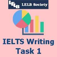 Energy Production IELTS Writing Task 1