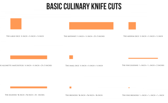 Culinary knife cuts poster by John LeMasney via lemasney.com
