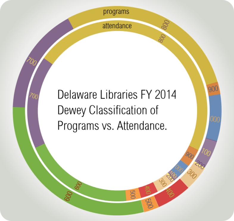 Double donut pie chart for Delaware libraries by lemasney