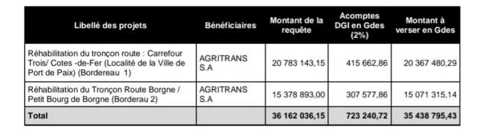 PetroCaribe : Résumé du rapport préliminaire de la Cour Supérieure des Comptes 2