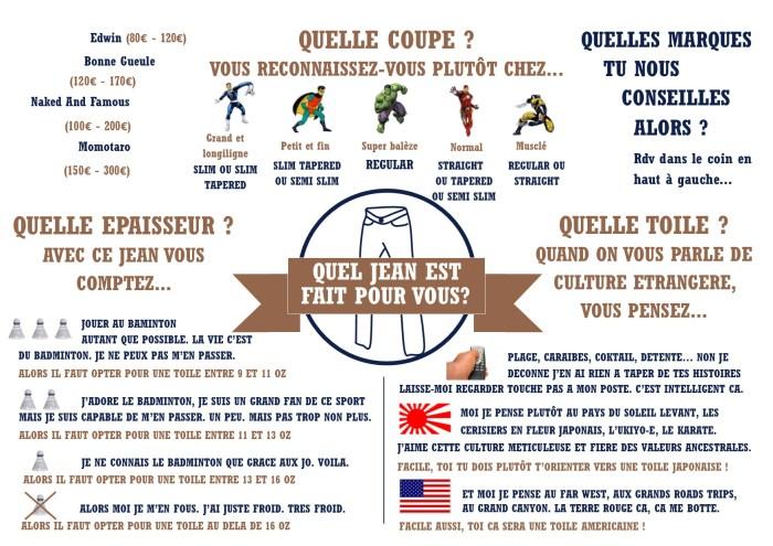 infographie tout connaitre sur le jean homme