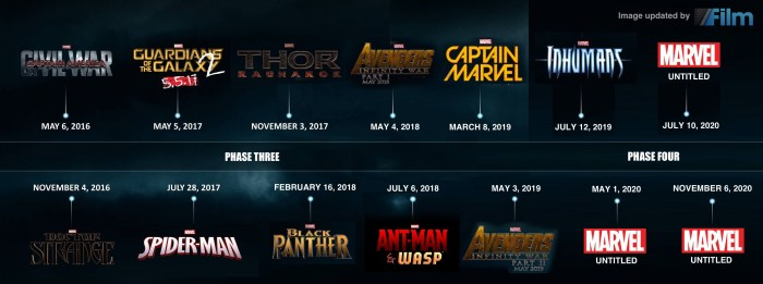 planning marvel phase 3