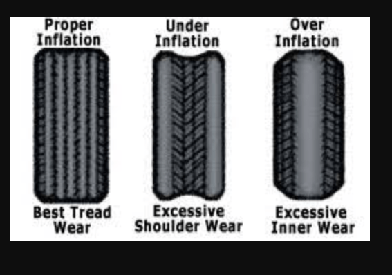 Proper tire inflation vs under and over inflation