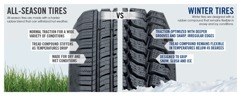 All season performance tires/tyres vs winter tires
