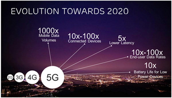 3 Major things that will change after the introduction of the 5G Technology