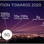 3 things that will change after the introduction of 5G Technology