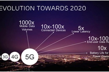 evolution of 5g networks