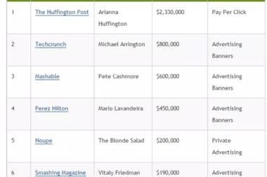 earnings of sites