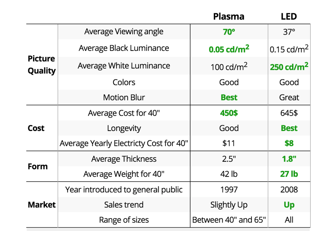 Compare plasma with LED