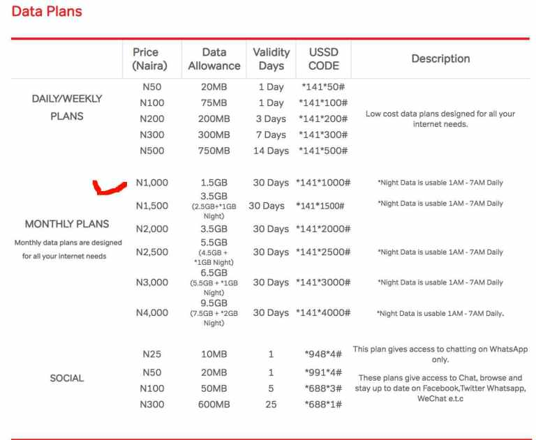 Current Airtel Nigeria Data prices and USSD Codes