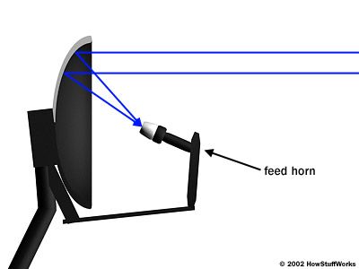 curved dish focuses incoming radio waves onto the feed horn
