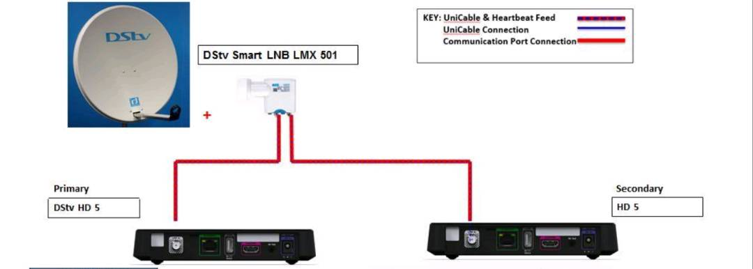DStv decoder extraviewXtraView configuration for Series