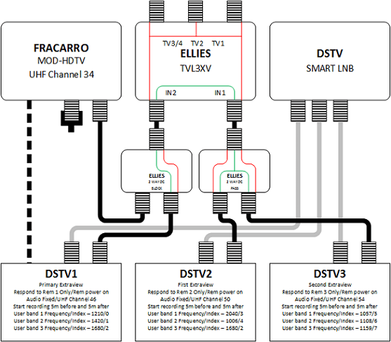 connecting 3 DStv decoders for extraview