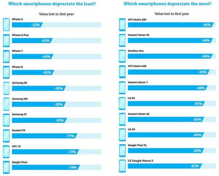 Major SmartPhones depreciation chart