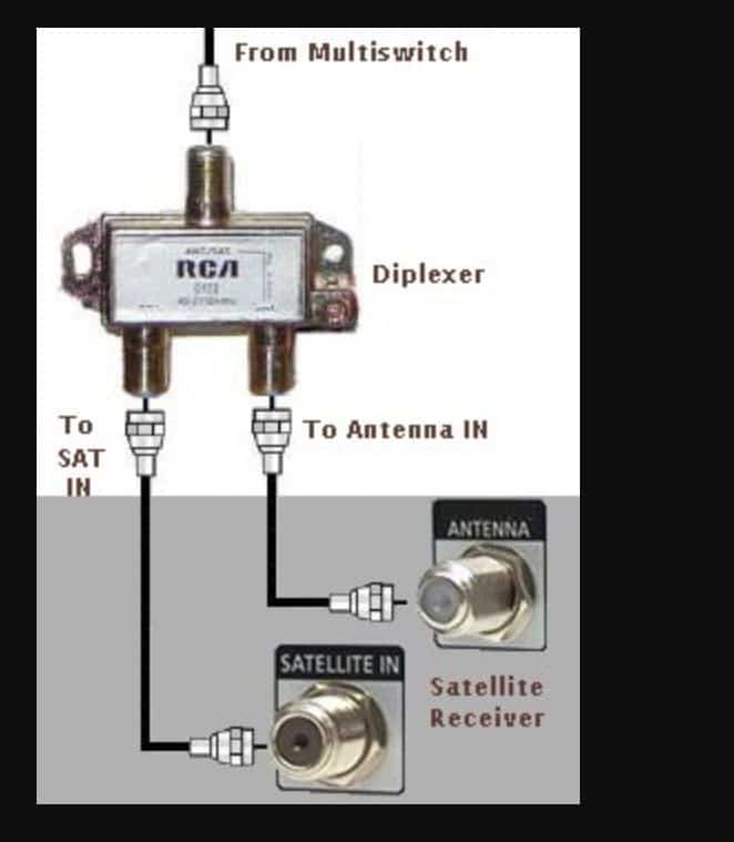 Satellite diplexer infographic