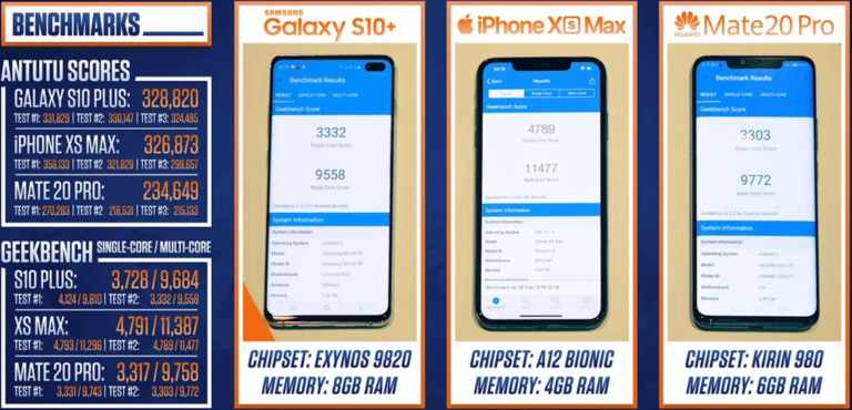 Antutu & geekbench benchmarks for s10+, mate20pro and xs max