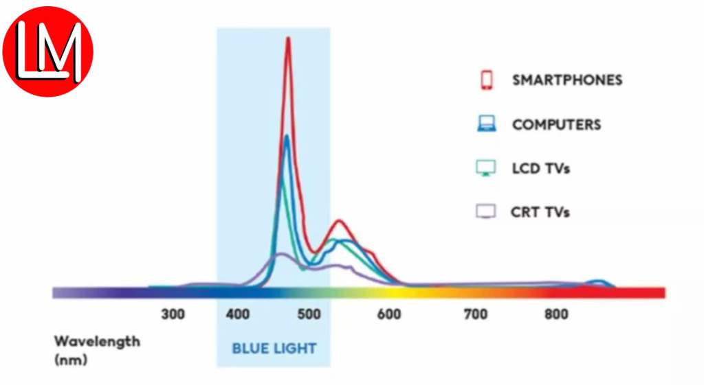 Blue light wavelength across devices