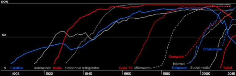 development of different technologies in American